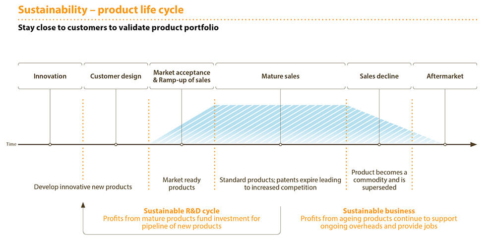 Sustainability - product life cycle